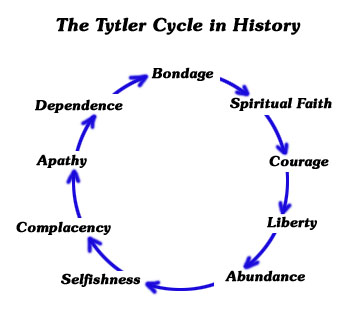 tytler-cycle
