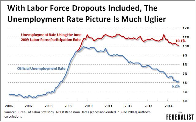 Real-Unemployment-Rate